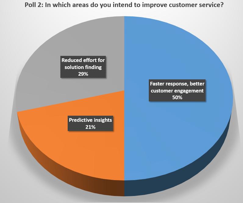 Poll, Basel Area Business & Innovation