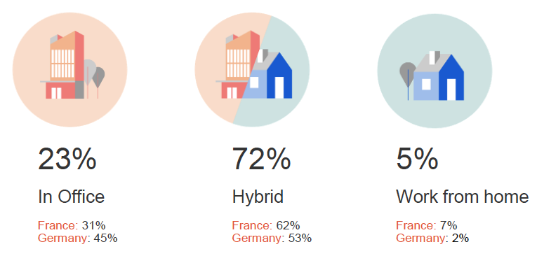 Graphics about in office, hybrid and work from home