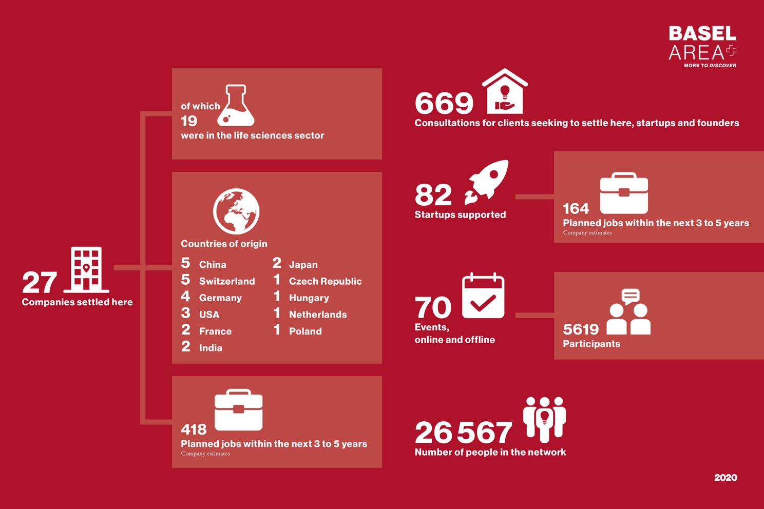 Infographic achivements Basel Area Business & Innovation 2020-EN