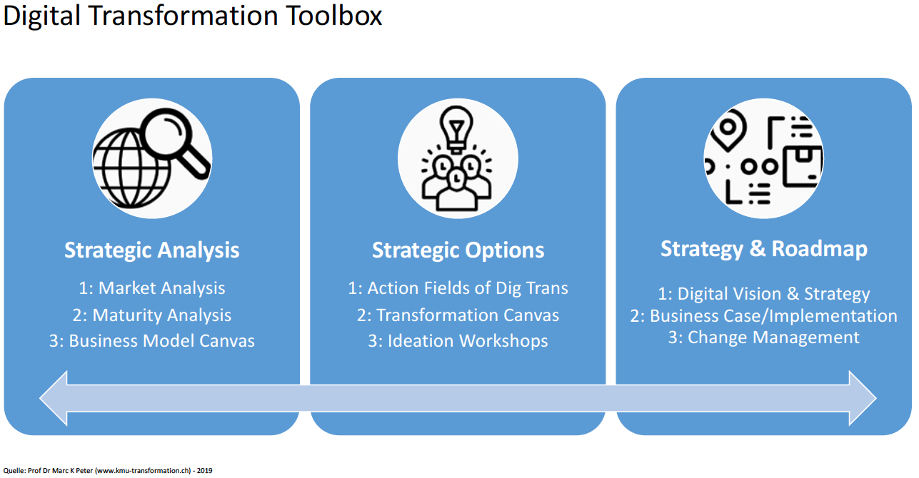 innovate toolbox